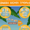 Infographic: Hawaii Hotel Trends