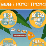hawaii hotel infographic snippit