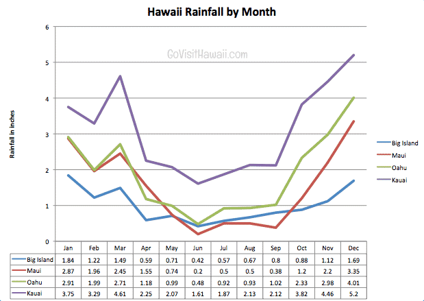 hawaii rainfall chart by month and island go visit hawaii