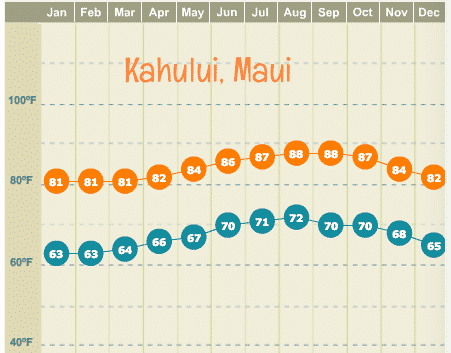 Maui year round average high and low temperatures