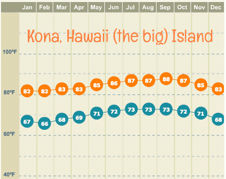kona hawaii average monthly high and low temperatures