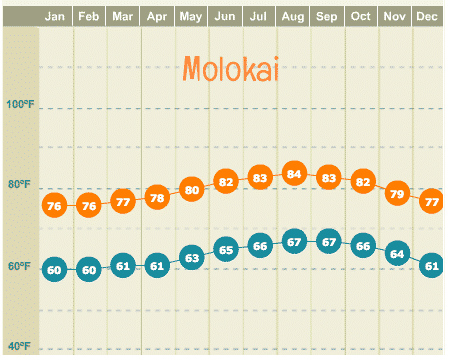 molokai high and low temperature chart year round