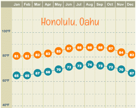 oahu average high and low temperatures by month