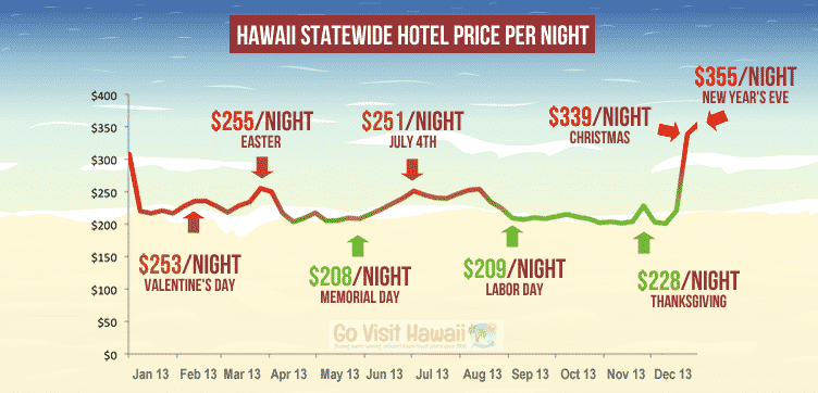 govisithawaii-travel-chart-2013