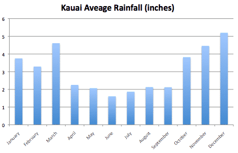 Kauai Average Rainfall by month