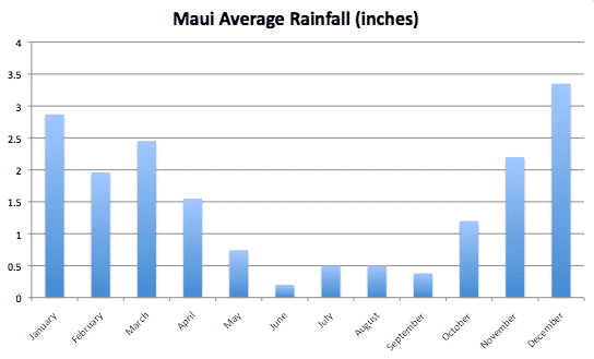 Maui Average Monthly Rainfall Chart