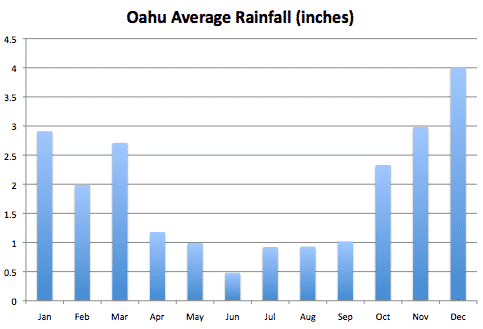 oahu average monthly rainfall in inches