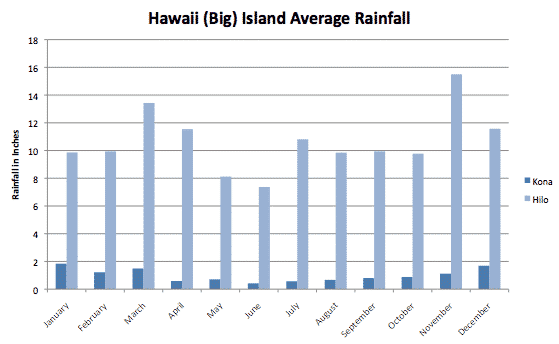 Hawaii Big Island Rainfall Chart