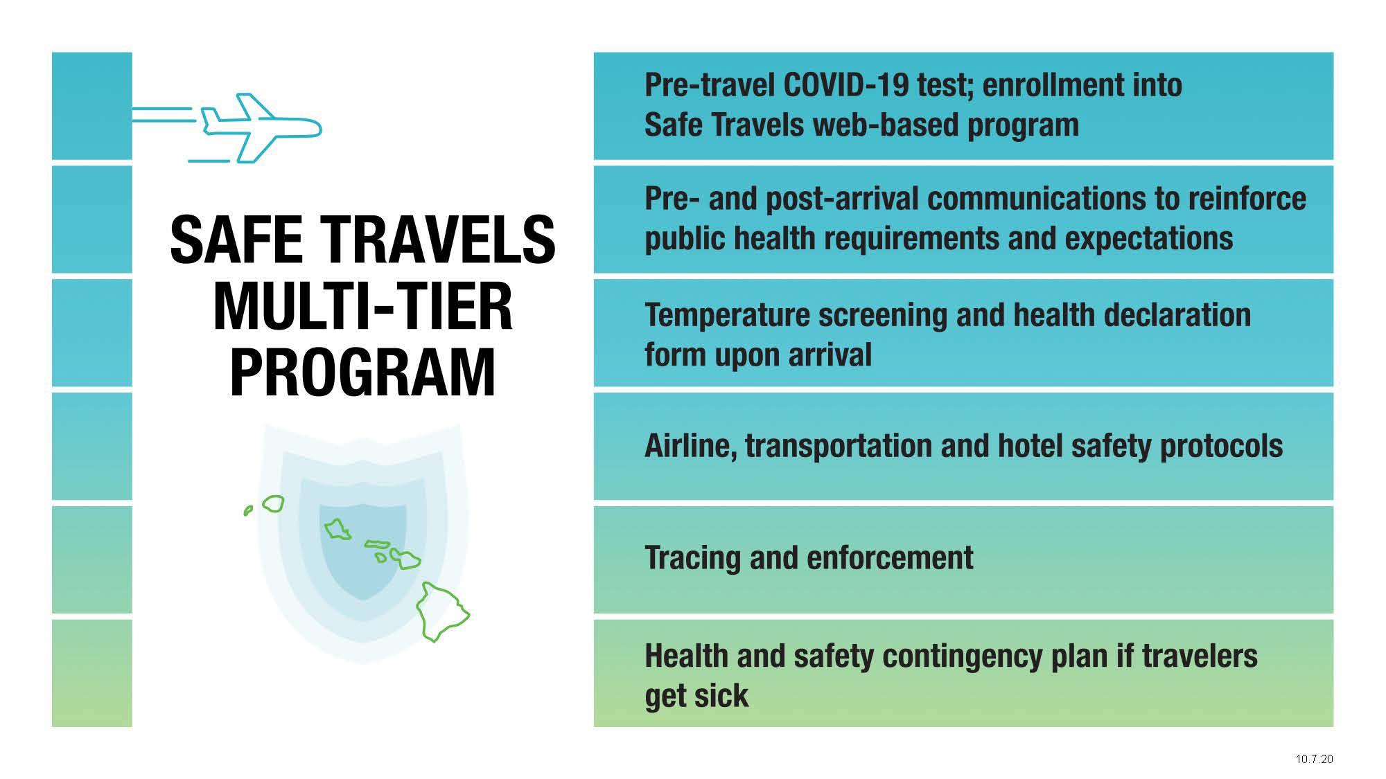 Governor Ige Confident Pre Travel Testing Program Will Begin October 15th Go Visit Hawaii